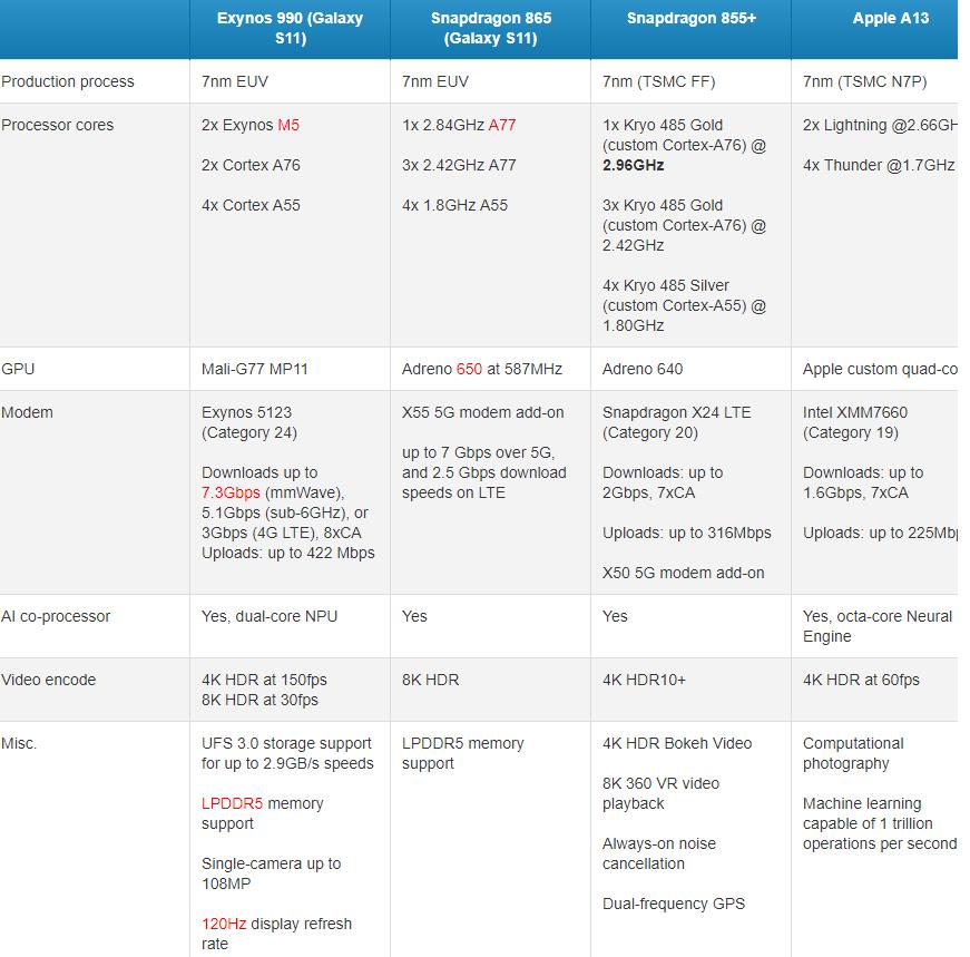 高通新旗舰骁龙865爆料参数对比苹果A13:性能提升20%