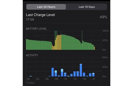 多名用户反应iOS 13.2.2出现续航问题  电池耗电速度过快